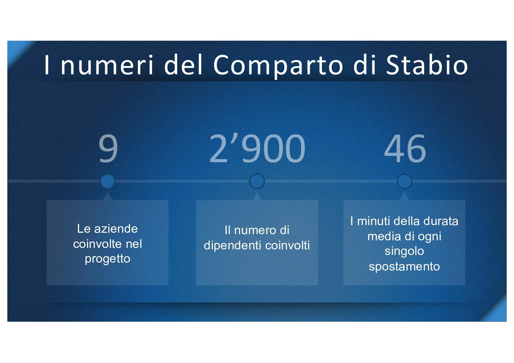 aiti4mobility-numeri-comparto-stabio